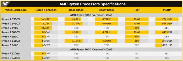 AMD, Ryzen 9 5900, Ryzen 7 5800, Ryzen 7 5700G, Ryzen 5 5600G