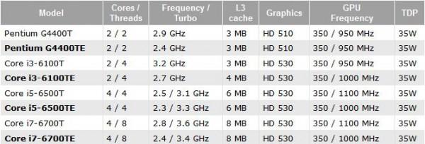 Pentium G4400TE, Core i3-6100TE, i5-6500TE, i7-6700TE