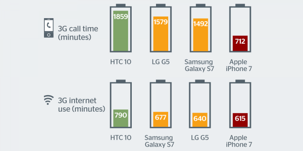 Тест батареи iPhone 7 против HTC, Samsung и LG