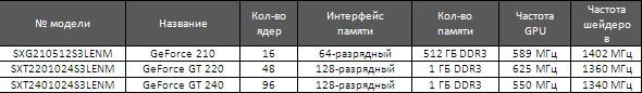 Таблица спецификаций новых видеокарт под слот PCIe x1