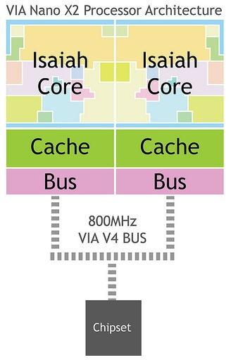 Процессор VIA Nano X2