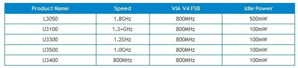 Таблица моделей процессоров серии VIA Nano E