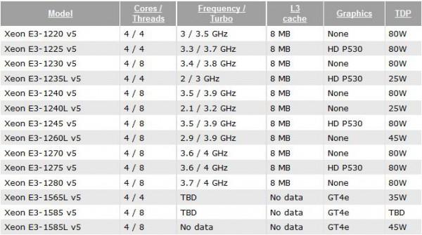 Xeon E3-1200 v5