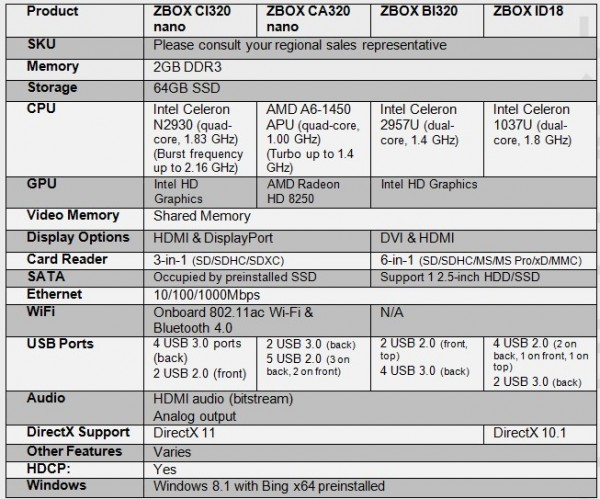 ZBOX CI320 nano, ZBOX CA320 nano, ZBOX BI320, ZBOX ID18