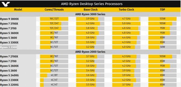 AMD, Ryzen 3000, Zen2