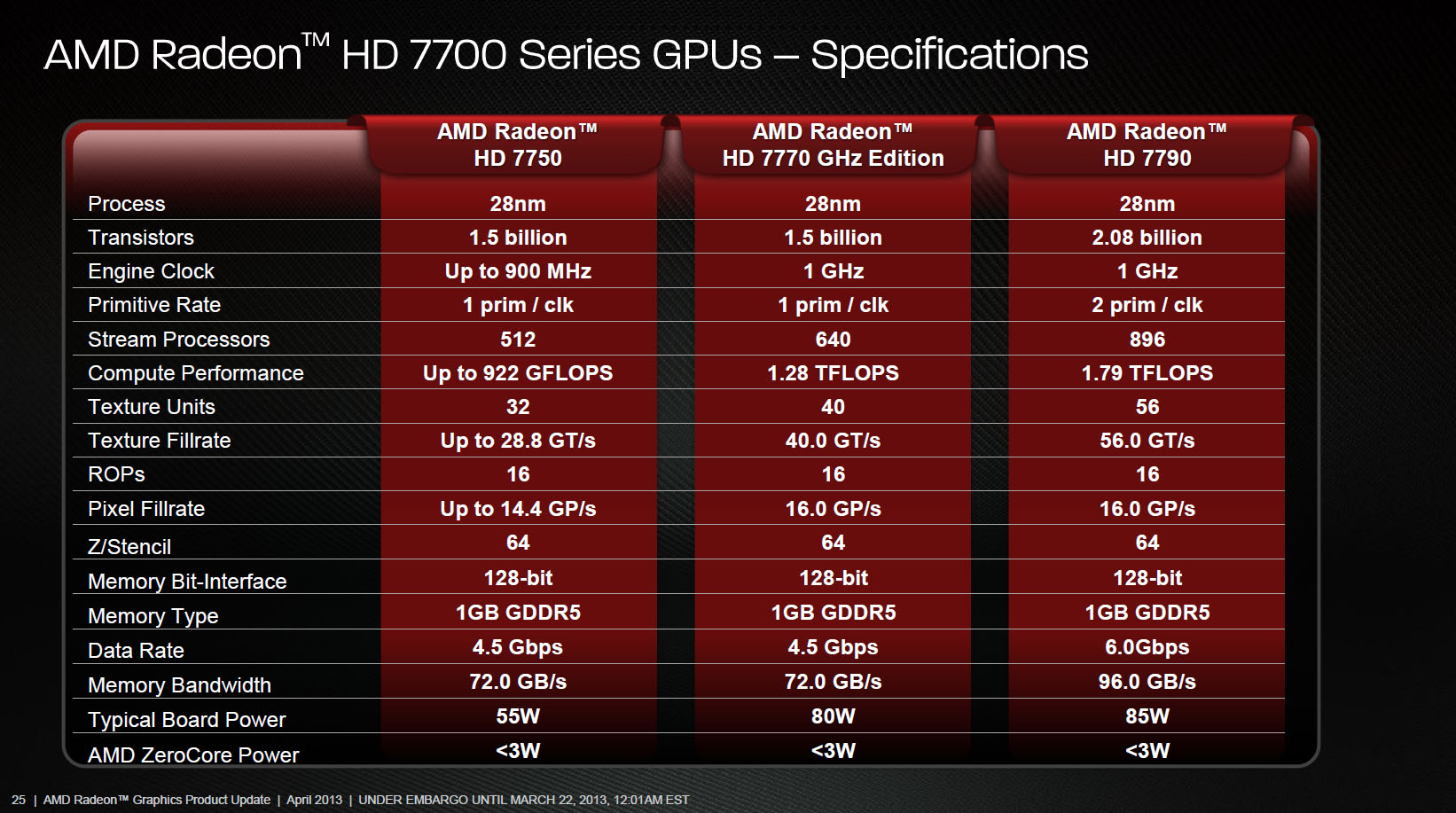 Amd Radeon Hd 6400M Series Драйвера
