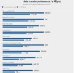 Intel SSD 520 Series быстродействие