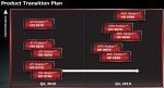 Видеокарты AMD Radeon HD 695070