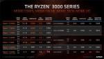 Ryzen 3 3200G и Ryzen 5 3400G