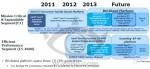 Intel Brickland и Grantley