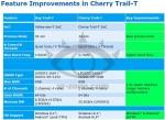 Intel Cherry Trail-T