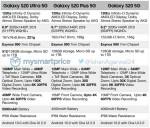 Samsung, Galaxy S20, Galaxy S20+, Galaxy S20 Ultra