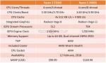 Ryzen 3 2200G, Ryzen 5 2400G, AMD Raven Ridge