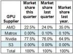 AMD включит поддержку USB 3.0 в свой новый южный мост Hudson D1