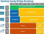 Процессор Intel Sandy Bridge