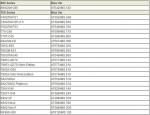 Таблица моделей материнских плат, поддерживающих Phenom II X6 + версии BIOS